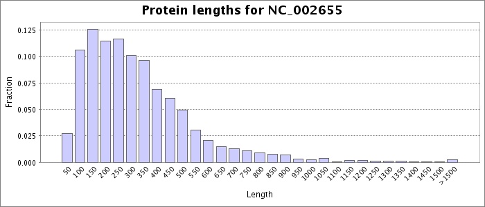 Protein length