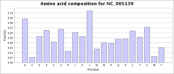 Amino acid composition